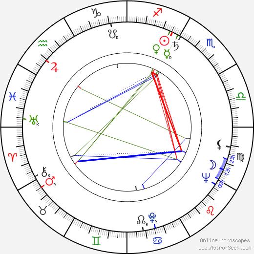 Pedro Hebenstreit astro natal birth chart, Pedro Hebenstreit horoscope, astrology