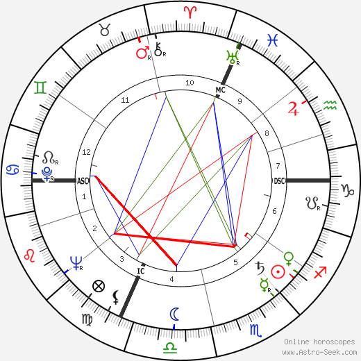 Pierre Brousse astro natal birth chart, Pierre Brousse horoscope, astrology