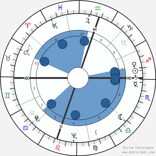 Richard Crenna wikipedia, horoscope, astrology, instagram