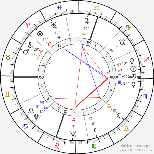 Richard Crenna birth chart, biography, wikipedia 2018, 2019