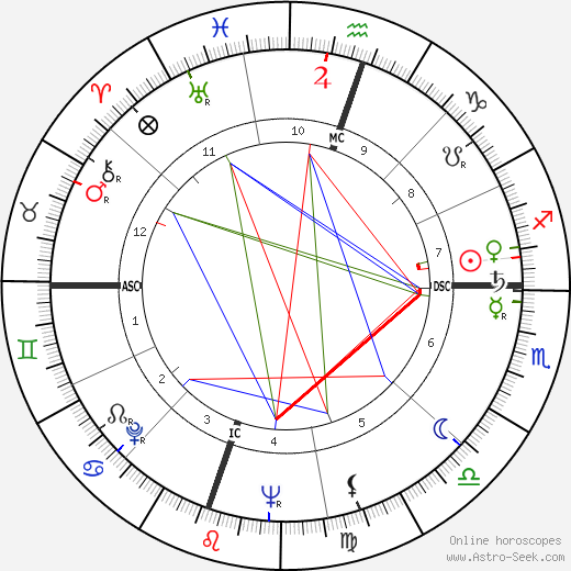 Richard Crenna astro natal birth chart, Richard Crenna horoscope, astrology