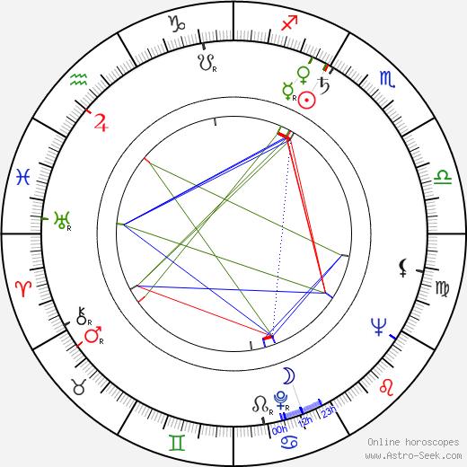 Roger Englander день рождения гороскоп, Roger Englander Натальная карта онлайн