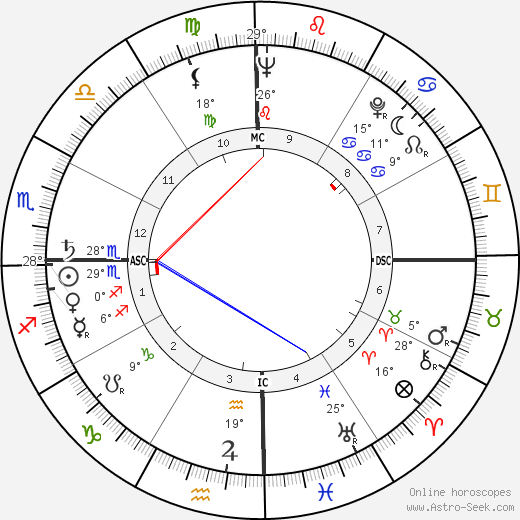 Sri Sathya Sai Baba birth chart, biography, wikipedia 2019, 2020