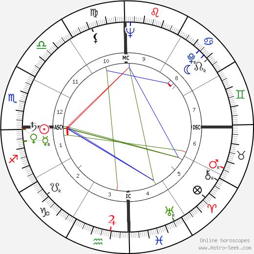 Sri Sathya Sai Baba astro natal birth chart, Sri Sathya Sai Baba horoscope, astrology
