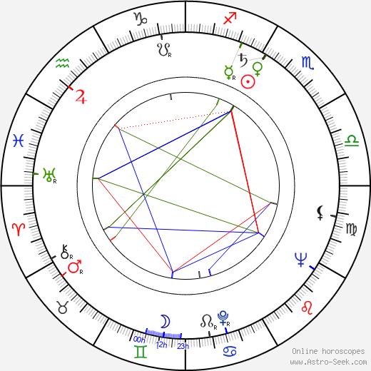Sükran Güngör astro natal birth chart, Sükran Güngör horoscope, astrology