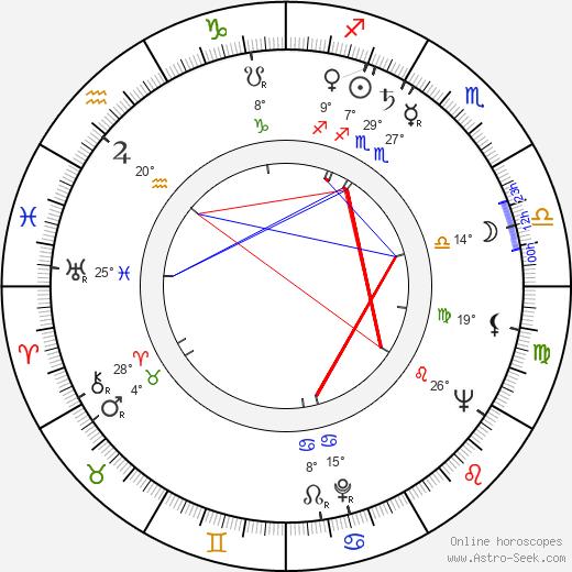 Ted Follows birth chart, biography, wikipedia 2019, 2020