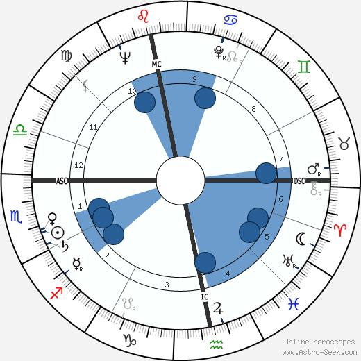 Ton de Leeuw wikipedia, horoscope, astrology, instagram