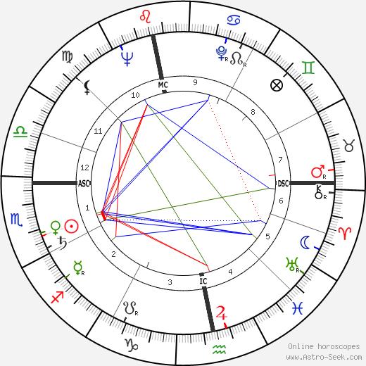 Ton de Leeuw день рождения гороскоп, Ton de Leeuw Натальная карта онлайн