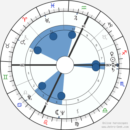 Valère Benedetto wikipedia, horoscope, astrology, instagram