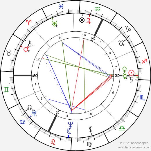 Valère Benedetto tema natale, oroscopo, Valère Benedetto oroscopi gratuiti, astrologia