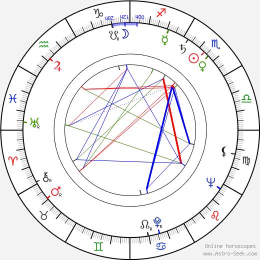 Vicente Aranda astro natal birth chart, Vicente Aranda horoscope, astrology