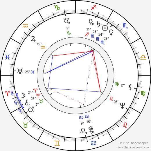 Vlasta Chramostová birth chart, biography, wikipedia 2019, 2020
