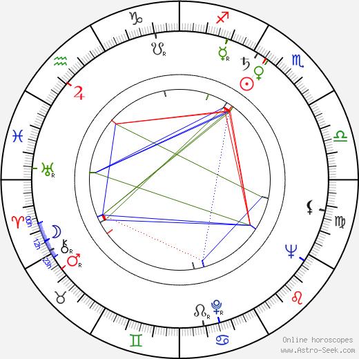 Vlasta Chramostová день рождения гороскоп, Vlasta Chramostová Натальная карта онлайн
