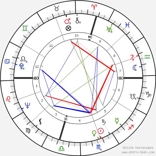 William J. Scott день рождения гороскоп, William J. Scott Натальная карта онлайн