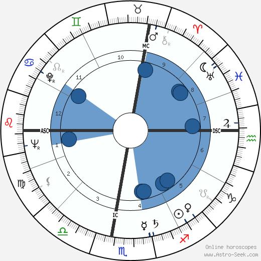 Alfredo Bini wikipedia, horoscope, astrology, instagram