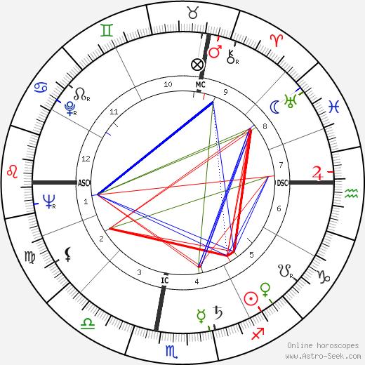Alfredo Bini birth chart, Alfredo Bini astro natal horoscope, astrology