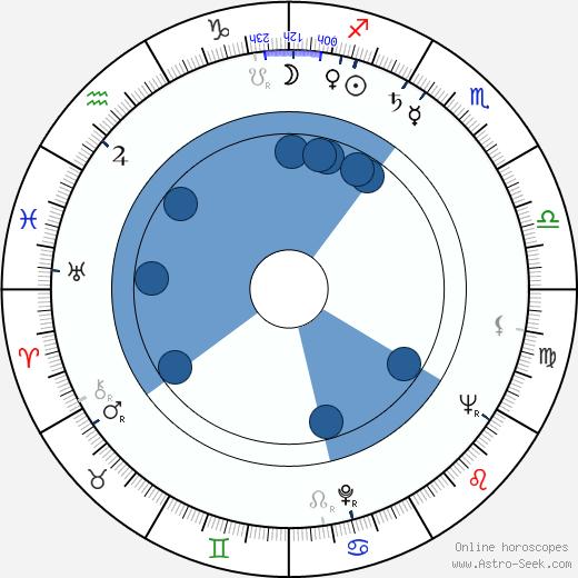 Arlette Accart wikipedia, horoscope, astrology, instagram