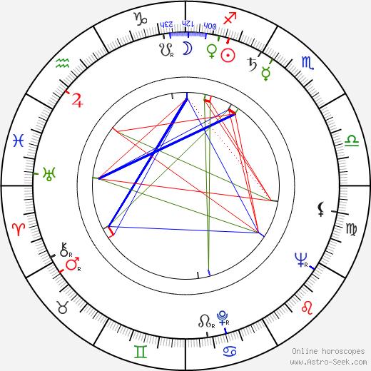 Arlette Accart день рождения гороскоп, Arlette Accart Натальная карта онлайн