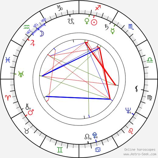Atıf Yılmaz astro natal birth chart, Atıf Yılmaz horoscope, astrology