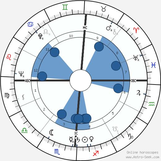 Blaine McArthur wikipedia, horoscope, astrology, instagram