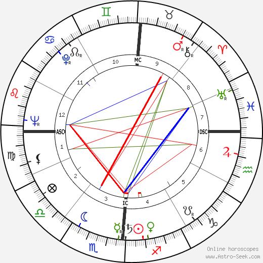 Blaine McArthur день рождения гороскоп, Blaine McArthur Натальная карта онлайн