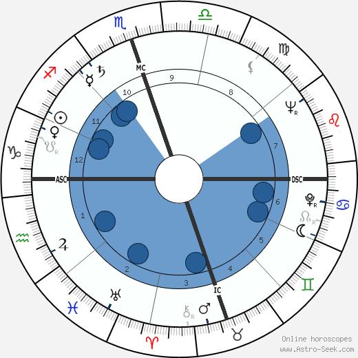 Bobby Layne wikipedia, horoscope, astrology, instagram