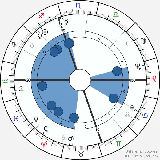 Carl Erskine wikipedia, horoscope, astrology, instagram