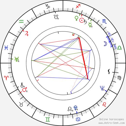 Charles Gérard astro natal birth chart, Charles Gérard horoscope, astrology