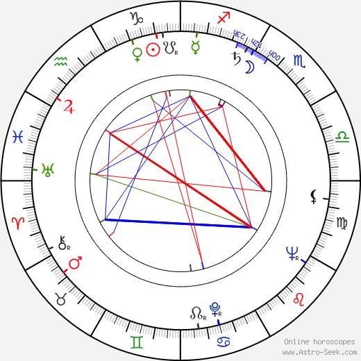 Ed Morgan birth chart, Ed Morgan astro natal horoscope, astrology