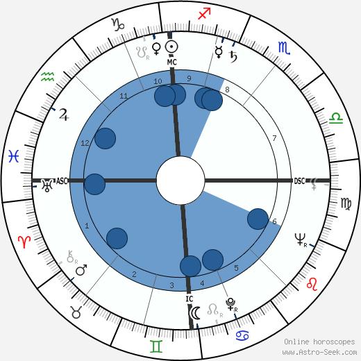 Edmond Purdom wikipedia, horoscope, astrology, instagram