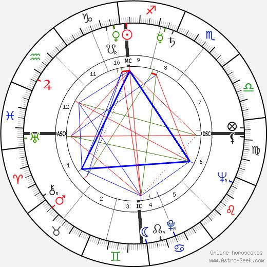 Edmond Purdom день рождения гороскоп, Edmond Purdom Натальная карта онлайн