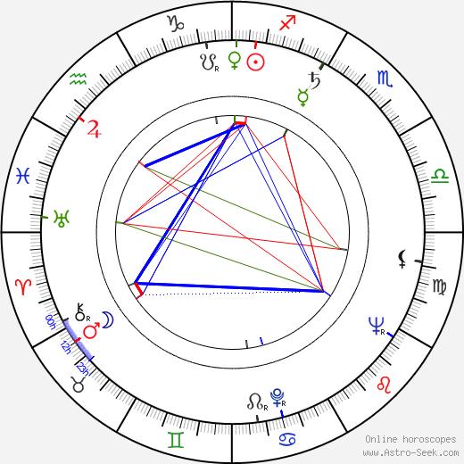Elefterie Voiculescu birth chart, Elefterie Voiculescu astro natal horoscope, astrology