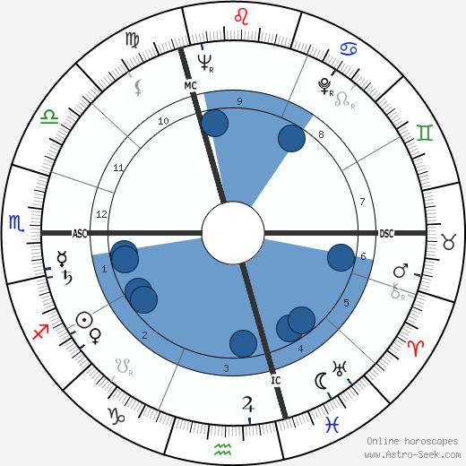 Étienne-Émile Baulieu wikipedia, horoscope, astrology, instagram