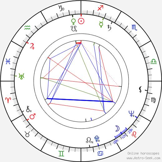 Hajrudin Krvavac tema natale, oroscopo, Hajrudin Krvavac oroscopi gratuiti, astrologia