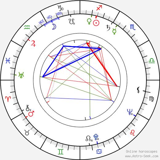 Joachim Fest tema natale, oroscopo, Joachim Fest oroscopi gratuiti, astrologia