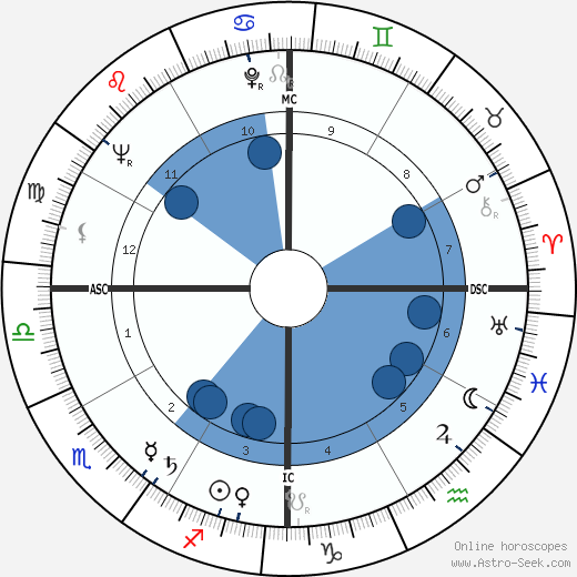 José Pares wikipedia, horoscope, astrology, instagram
