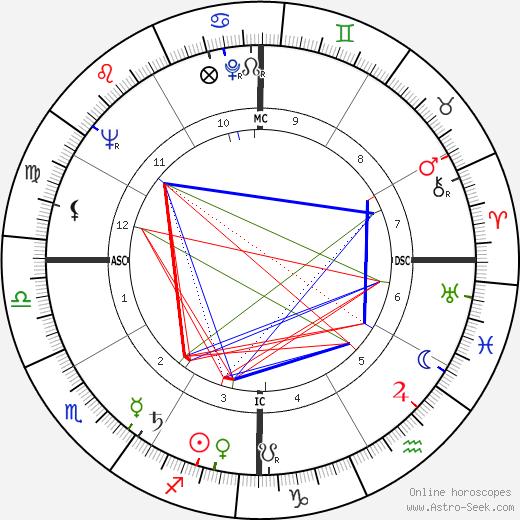 José Pares день рождения гороскоп, José Pares Натальная карта онлайн