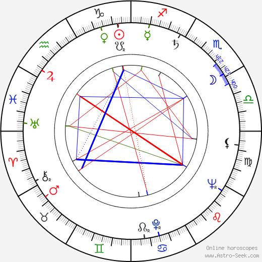Július Vašek astro natal birth chart, Július Vašek horoscope, astrology