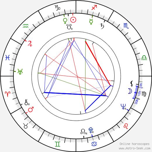 Miroslaw Szonert birth chart, Miroslaw Szonert astro natal horoscope, astrology