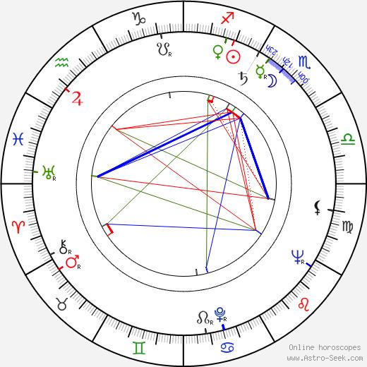 Ostara Körner birth chart, Ostara Körner astro natal horoscope, astrology