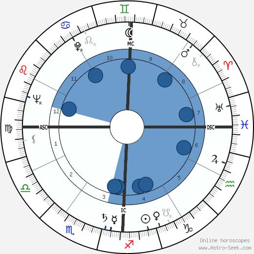 Patrice Wymore wikipedia, horoscope, astrology, instagram