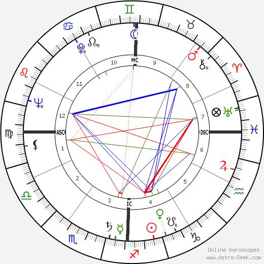 Patrice Wymore день рождения гороскоп, Patrice Wymore Натальная карта онлайн