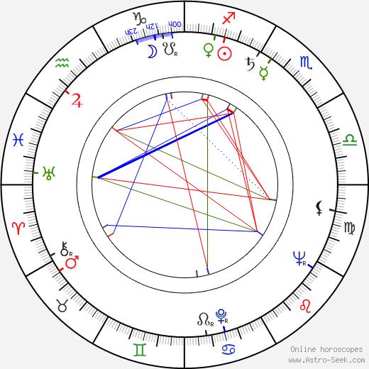 Пётр Сергеевич Вельяминов Pyotr Velyaminov день рождения гороскоп, Pyotr Velyaminov Натальная карта онлайн