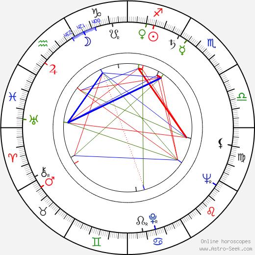 Резо Давидович Чхеидзе Rezo Chkheidze день рождения гороскоп, Rezo Chkheidze Натальная карта онлайн