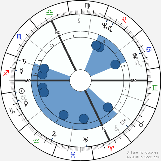 Robert Bly wikipedia, horoscope, astrology, instagram