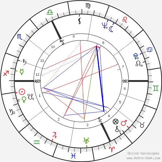 Robert Bly astro natal birth chart, Robert Bly horoscope, astrology