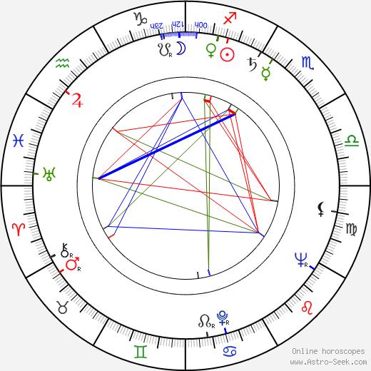 Robert Sherman birth chart, Robert Sherman astro natal horoscope, astrology