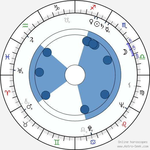 Robert Symonds wikipedia, horoscope, astrology, instagram