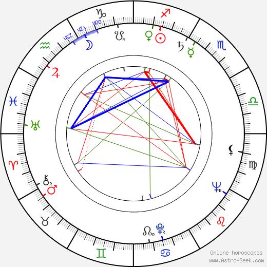 Stevo Žigon birth chart, Stevo Žigon astro natal horoscope, astrology