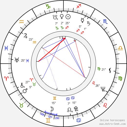 Walter Lassally birth chart, biography, wikipedia 2019, 2020